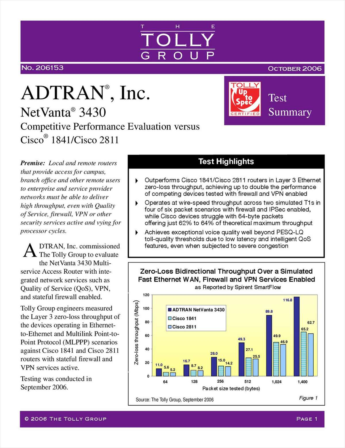 ADTRAN Outperforms Cisco in Tolly Group Tests