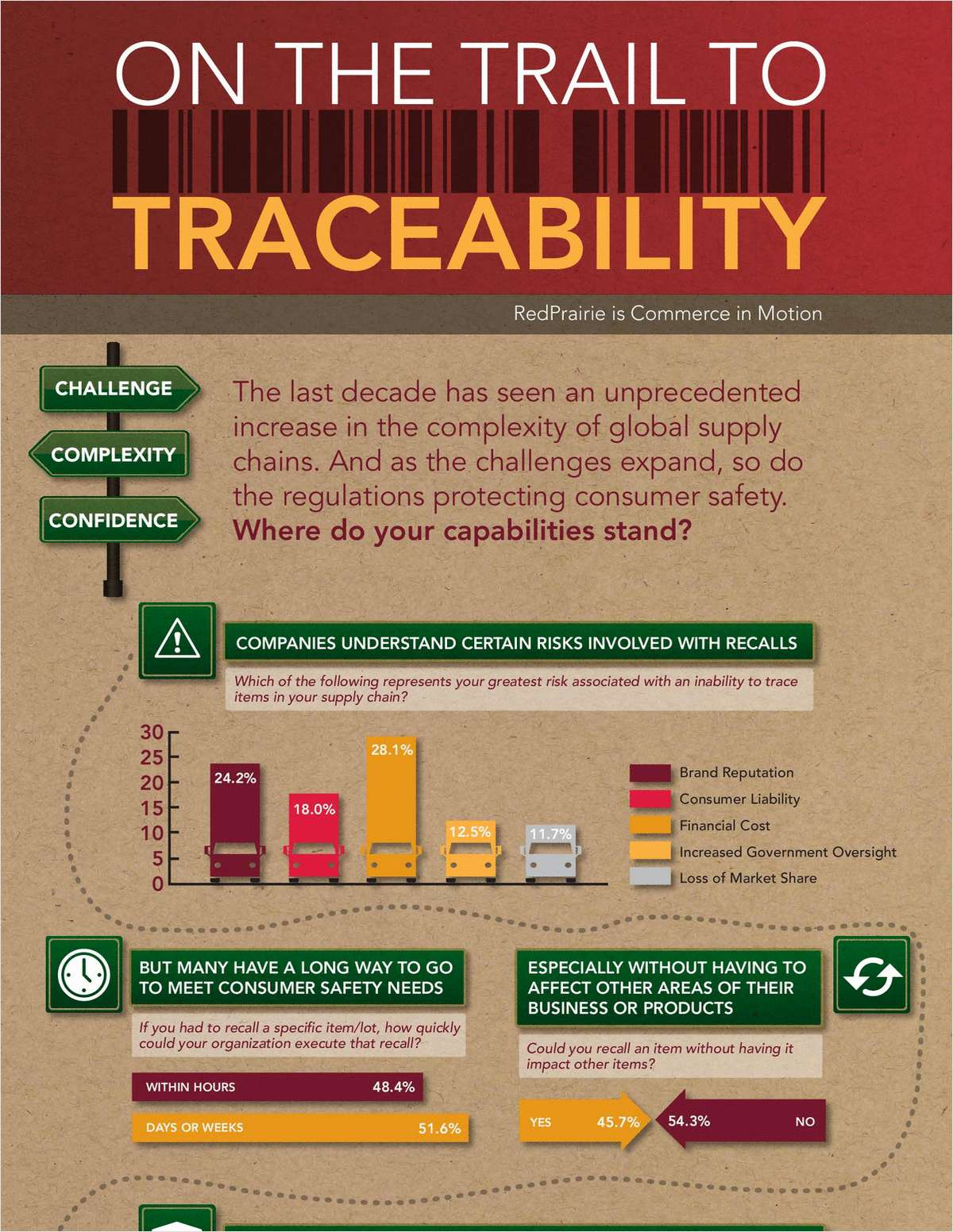 Traceability Study - Complimentary Infographic