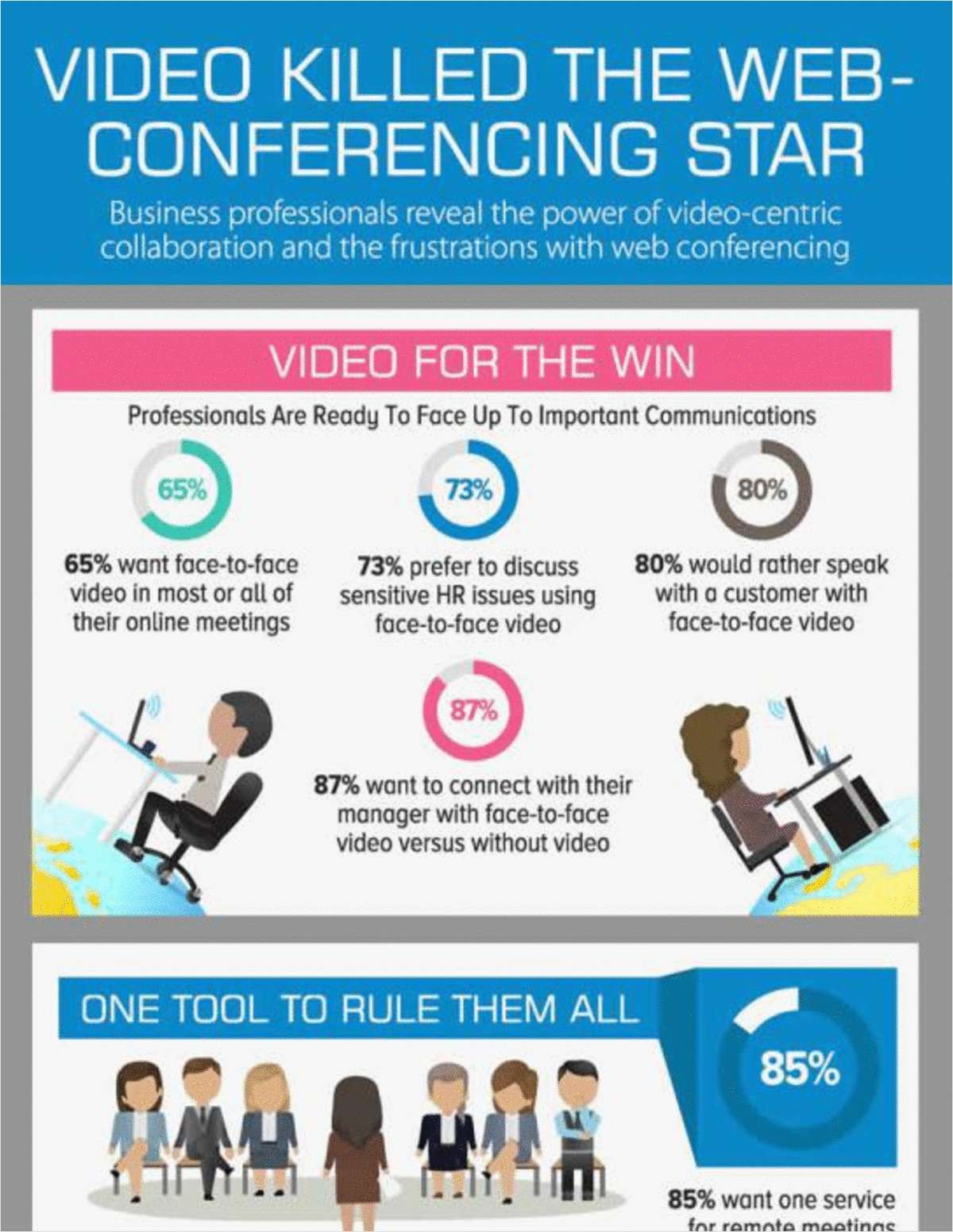 Video Killed The Web-Conferencing Star