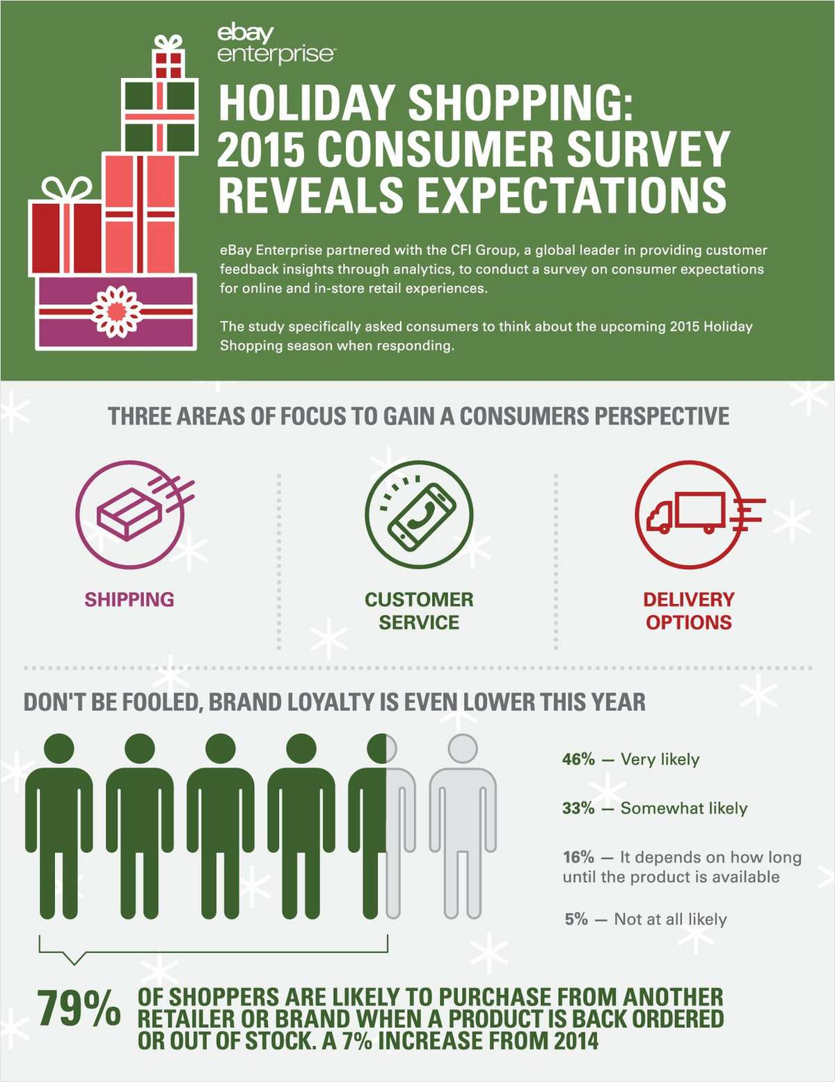 Holiday Shopping: 2015 Consumer Survey Reveals Expectations