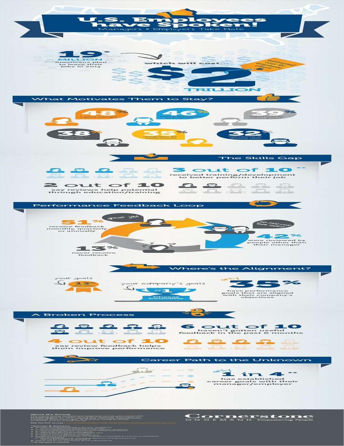 The Cornerstone OnDemand 2013 U.S. Employee Report