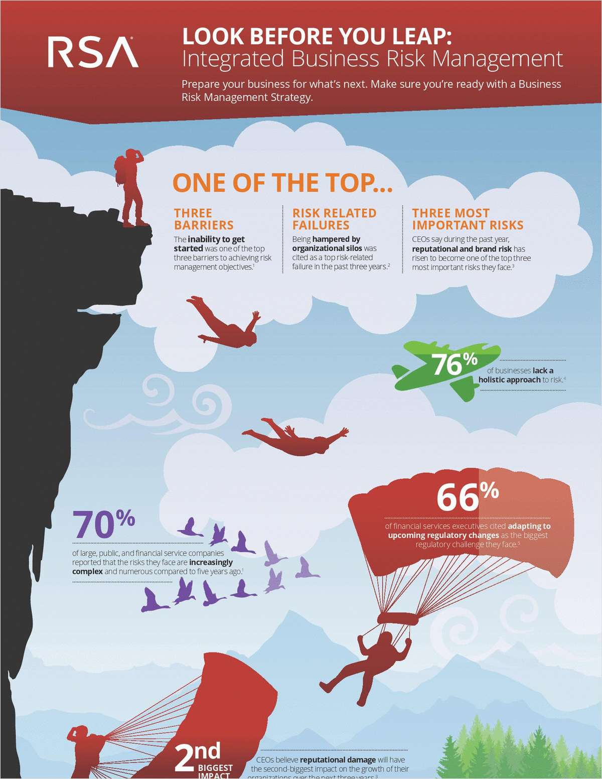 Look Before You Leap: Integrated Business Risk Management