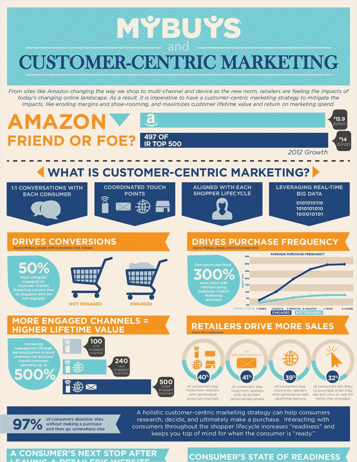 Customer-Centric Marketing at a Glance
