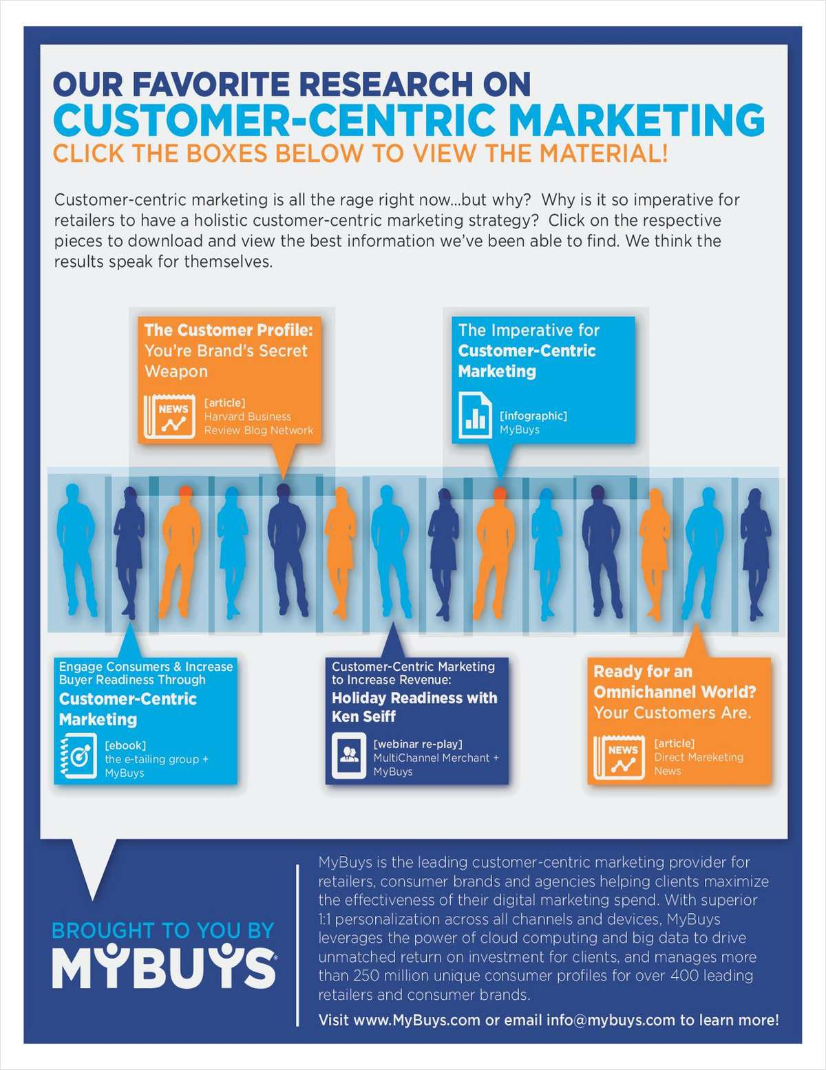 Customer-Centric Marketing Research Infographic