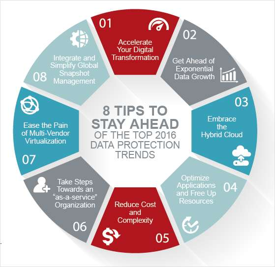 8 Tips to Stay Ahead of Data Protection Trends