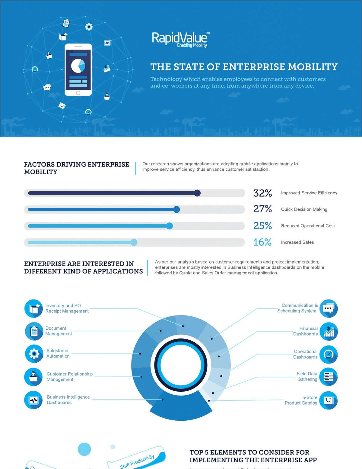 Infographic - The State of Enterprise Mobility