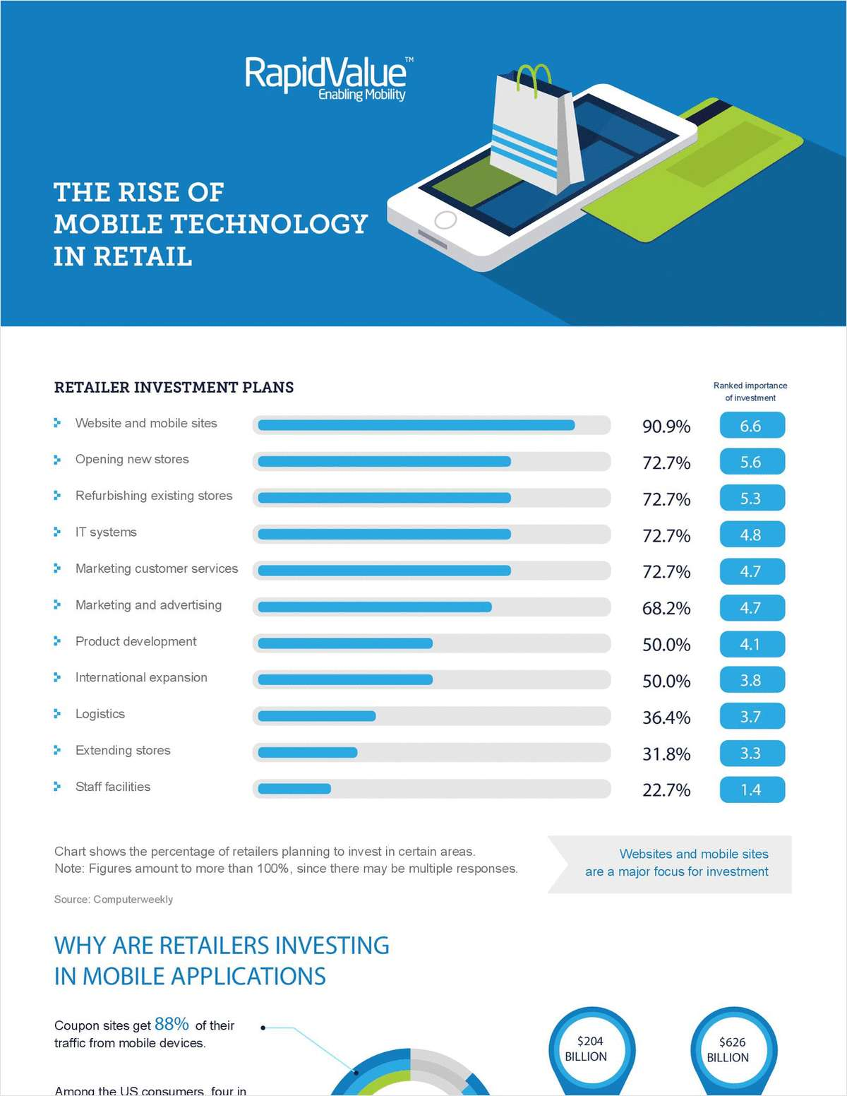 Infographic - The Rise of Mobile Technology in Retail
