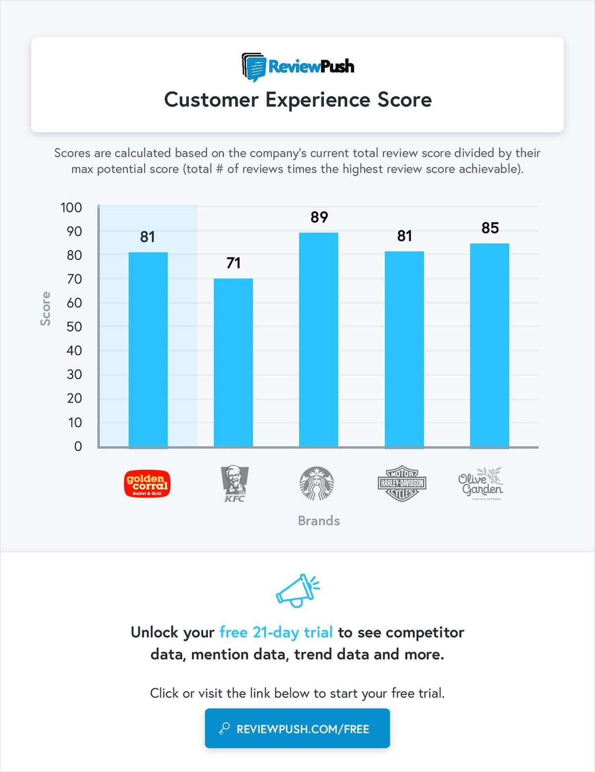 Free Customer Experience Score