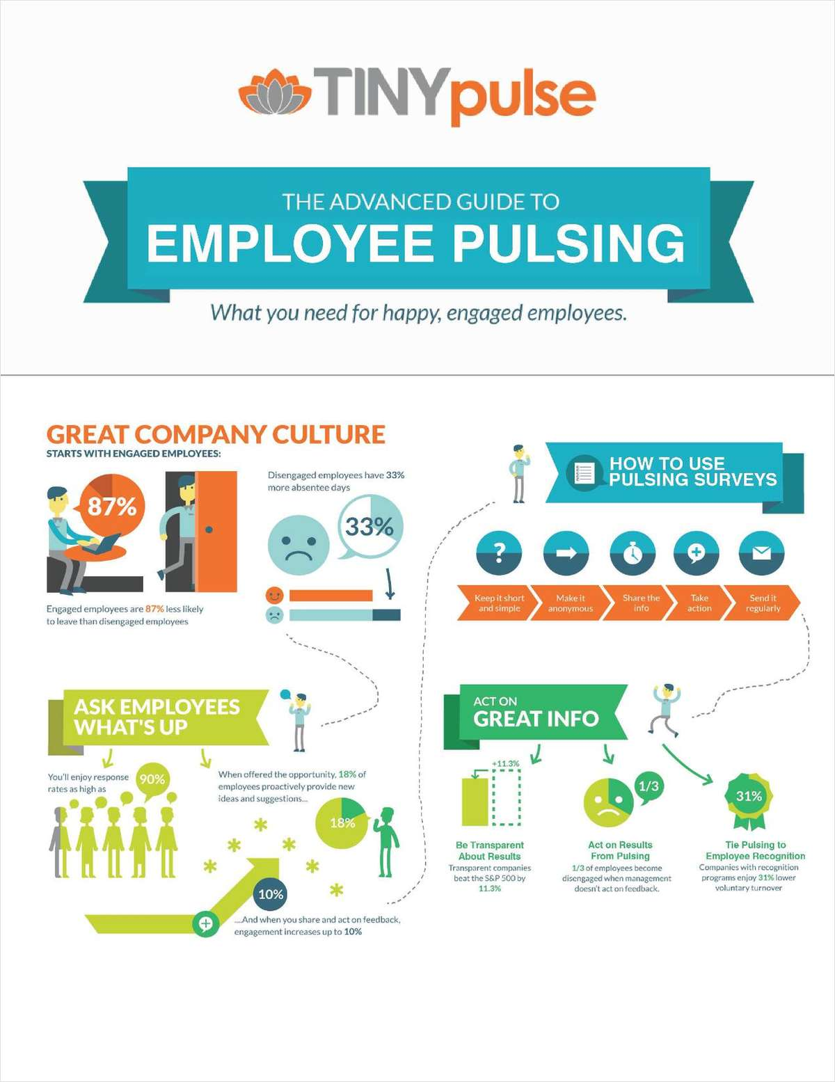 Advanced Guide to Employee Pulsing:  what you need for happy, engaged employees