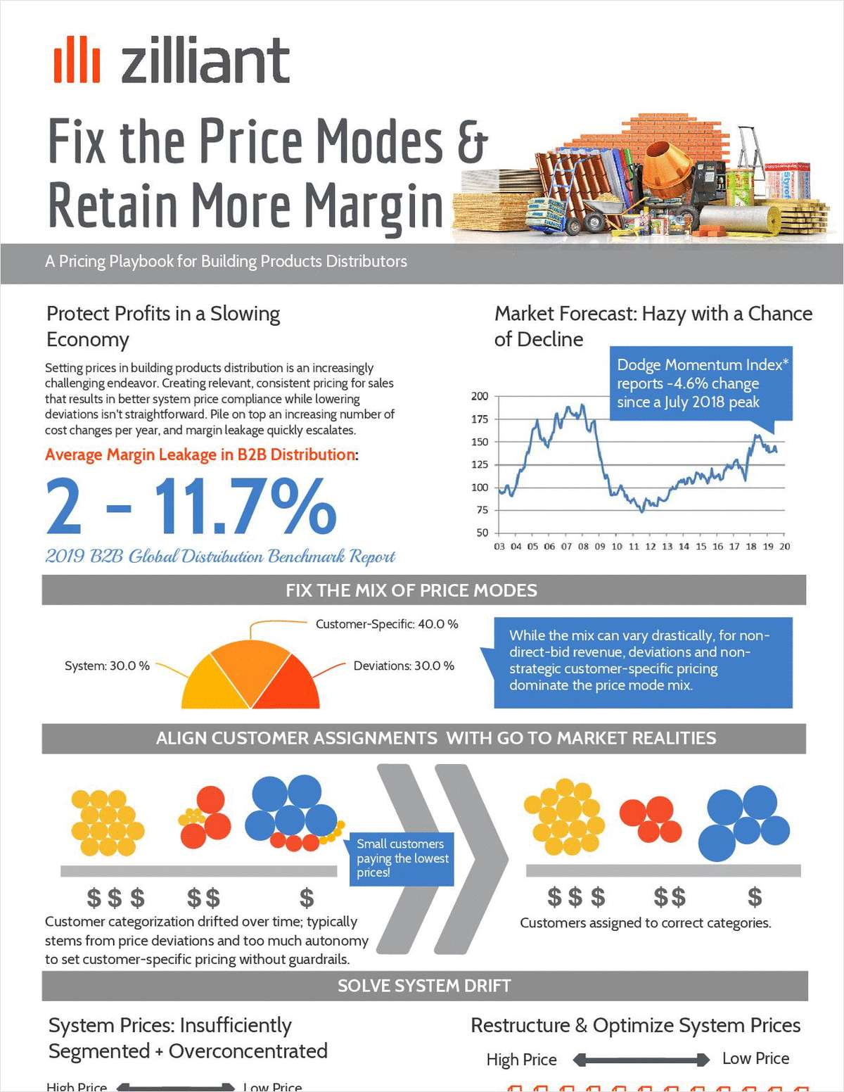 Fix the Price Modes to Retain More Margin in Building Products Distribution