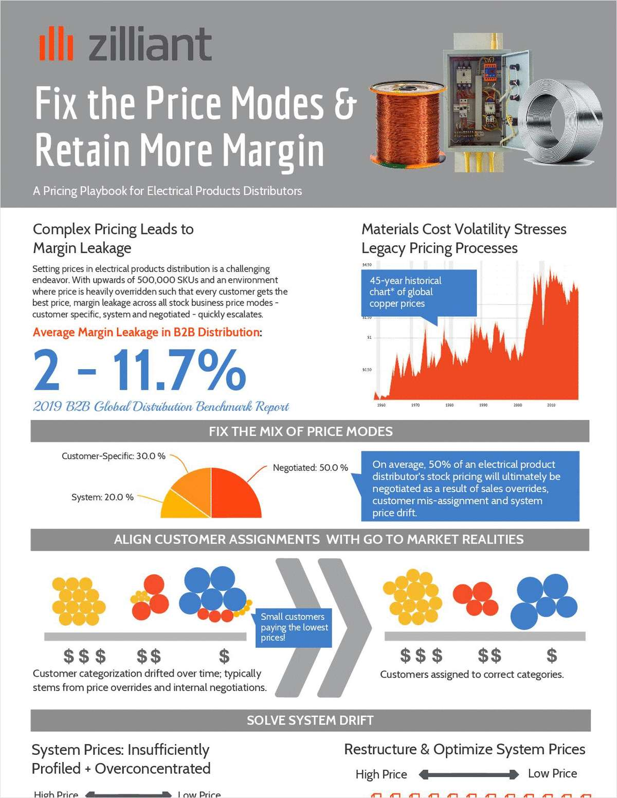 Fix the Price Modes to Retain More Margin in Electrical Products Distribution