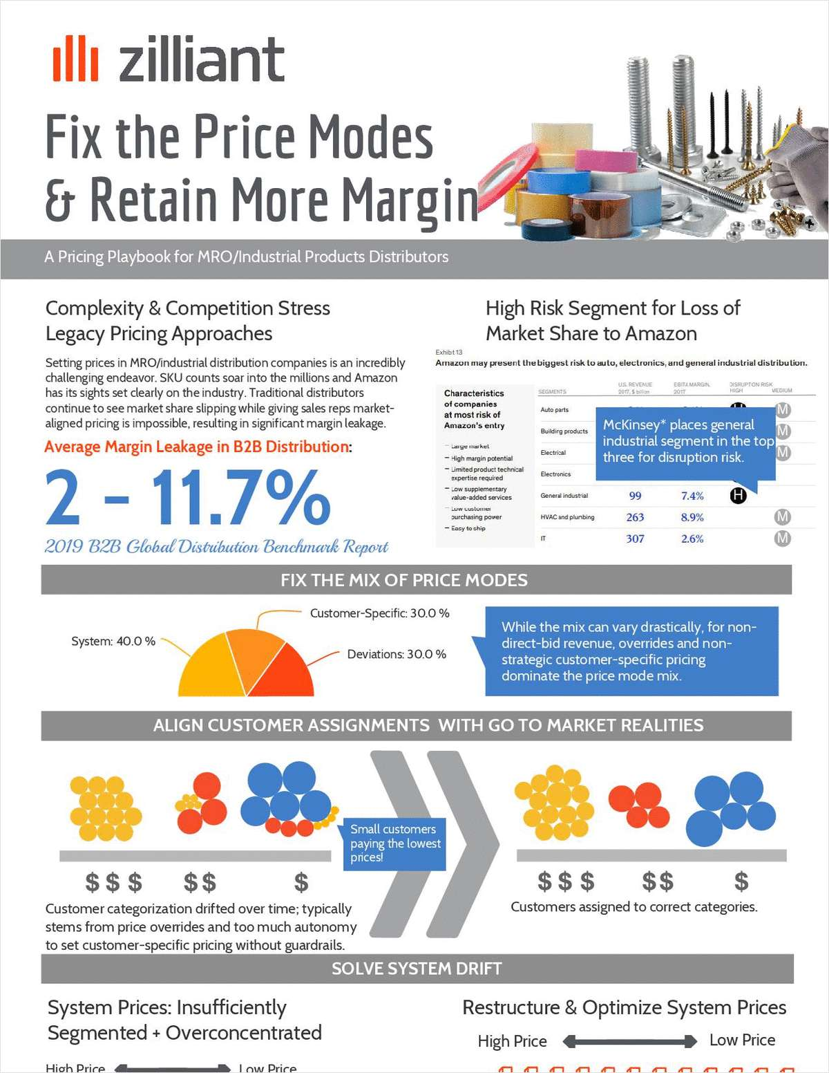 Fix the Price Modes to Retain More Margin in MRO/Industrial Distribution