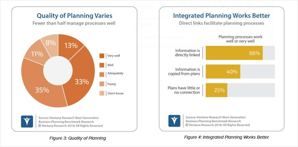 Integrated Business Planning: Driving Business Action with Agility