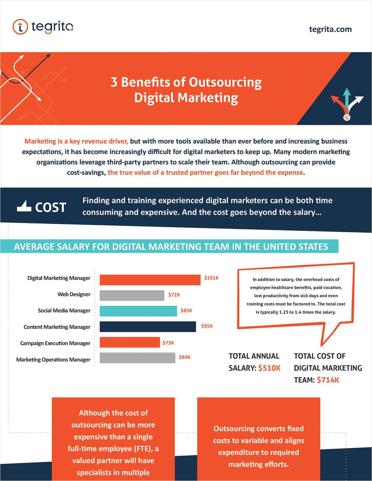 3 Benefits of Outsourced Digital Marketing
