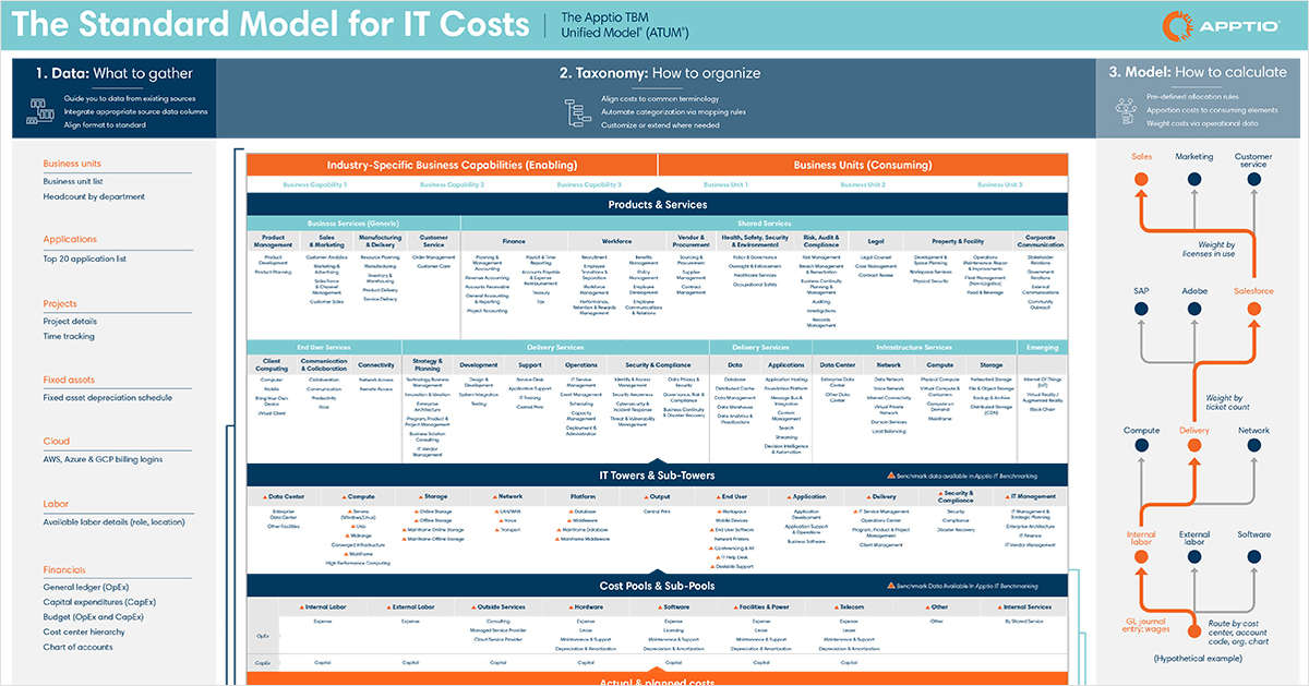 Apptio TBM Unified Model (ATUM): The standard cost model for IT