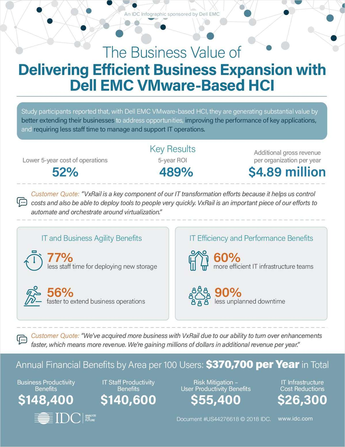 The Business Value of Delivering Efficient Business Expansion with Dell EMC VMware-Based HCI