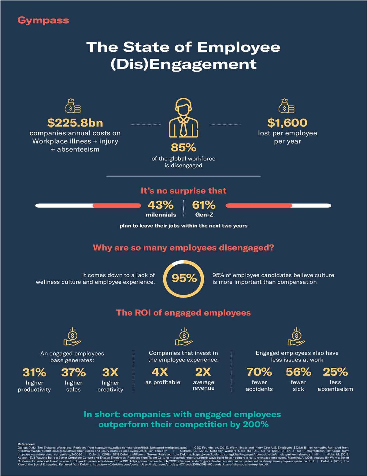 Infographic of The State of Employee (Dis)Engagement