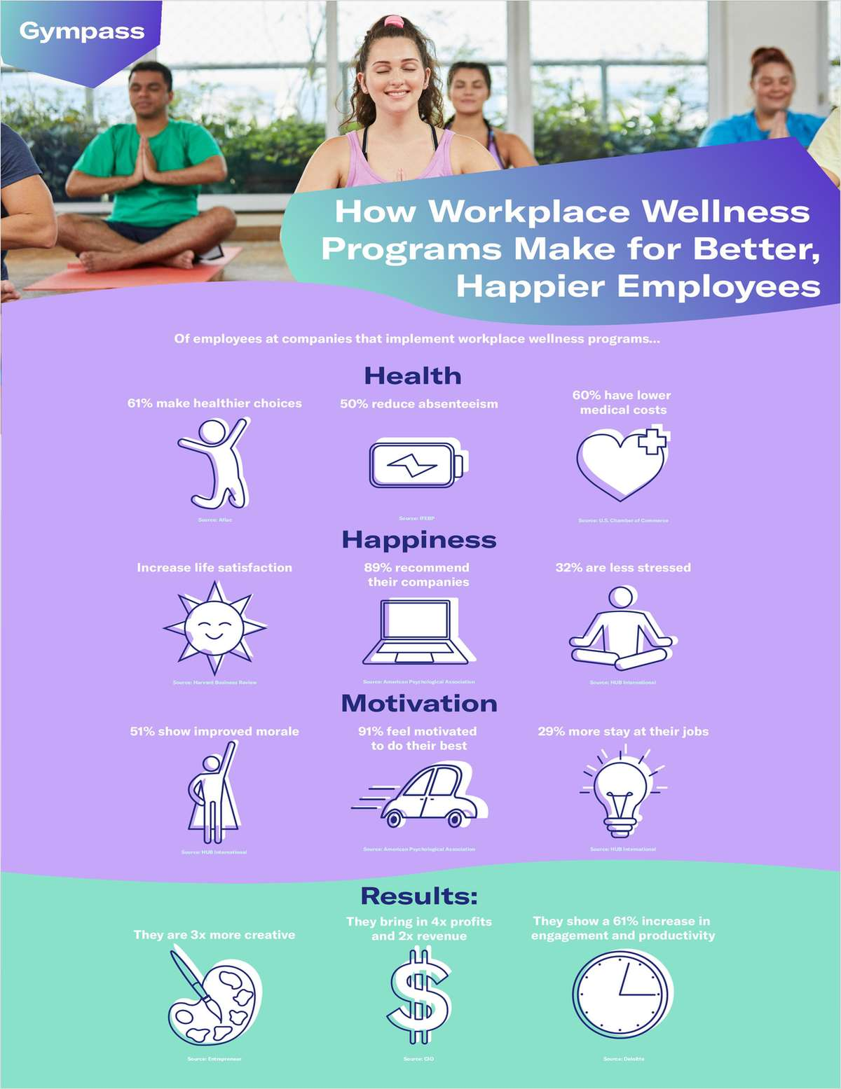 How Workplace Wellness Programs Make for Happier Employees