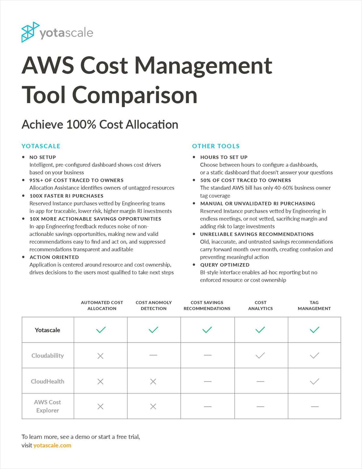 AWS Cost Management Tool Comparison