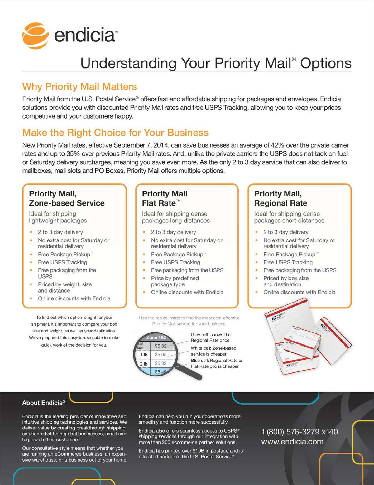 Understanding Priority Mail Options