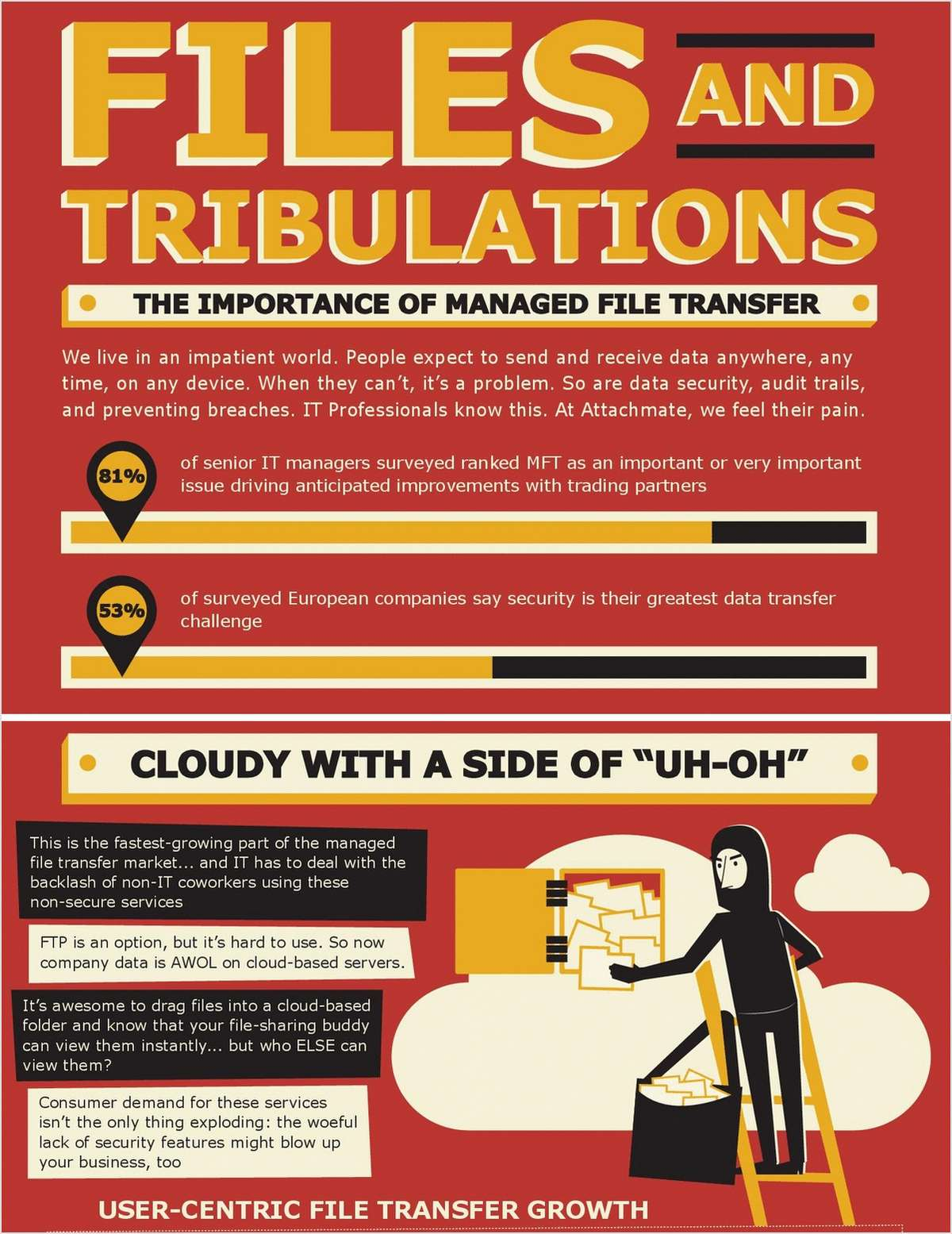 Files and Tribulations – The Importance of Managed File Transfer