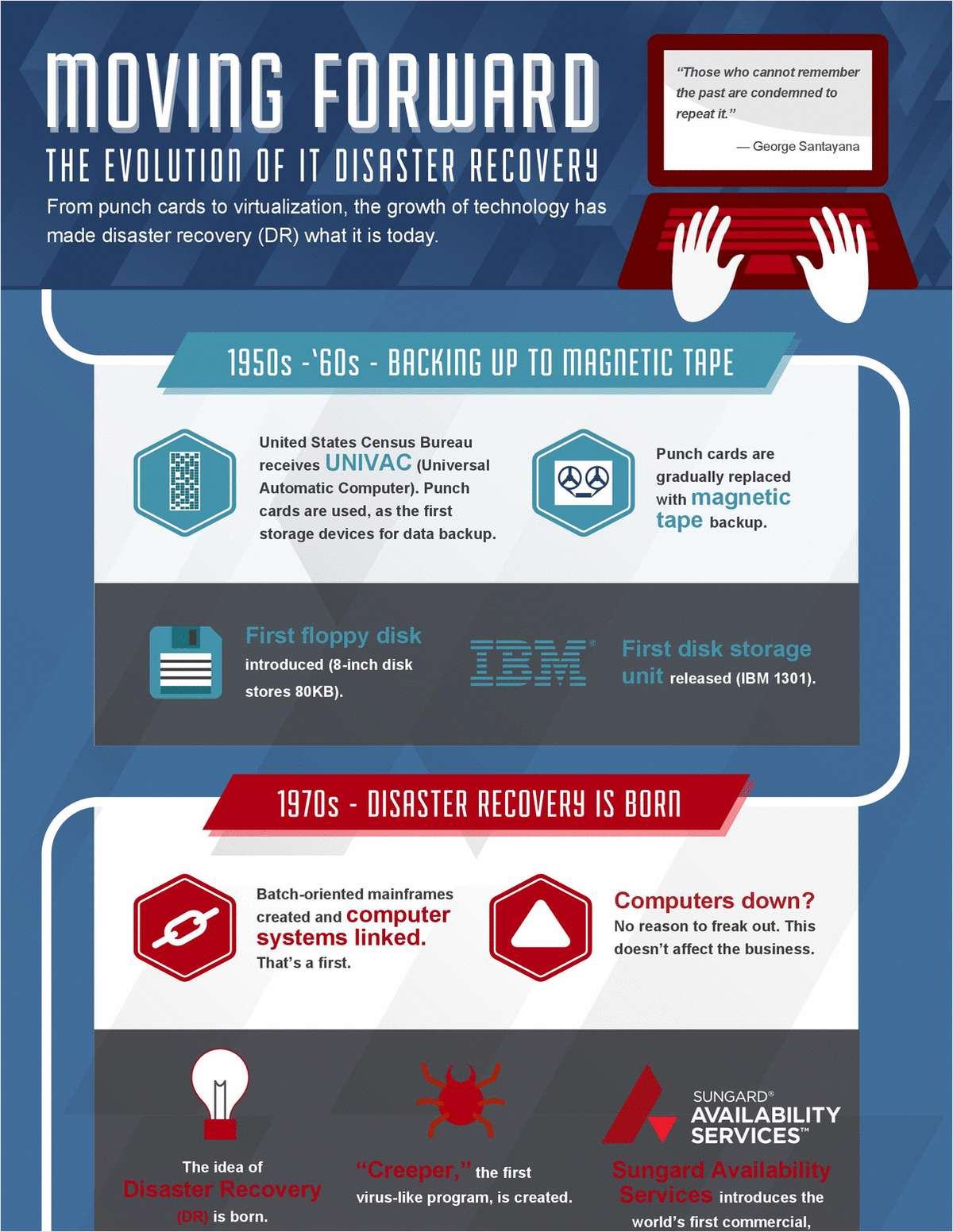 Evolution of IT Disaster Recovery