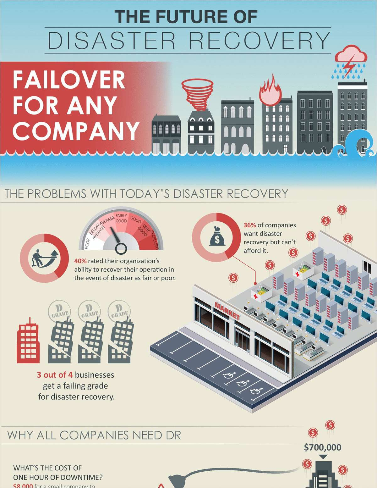 The Future of Disaster Recovery