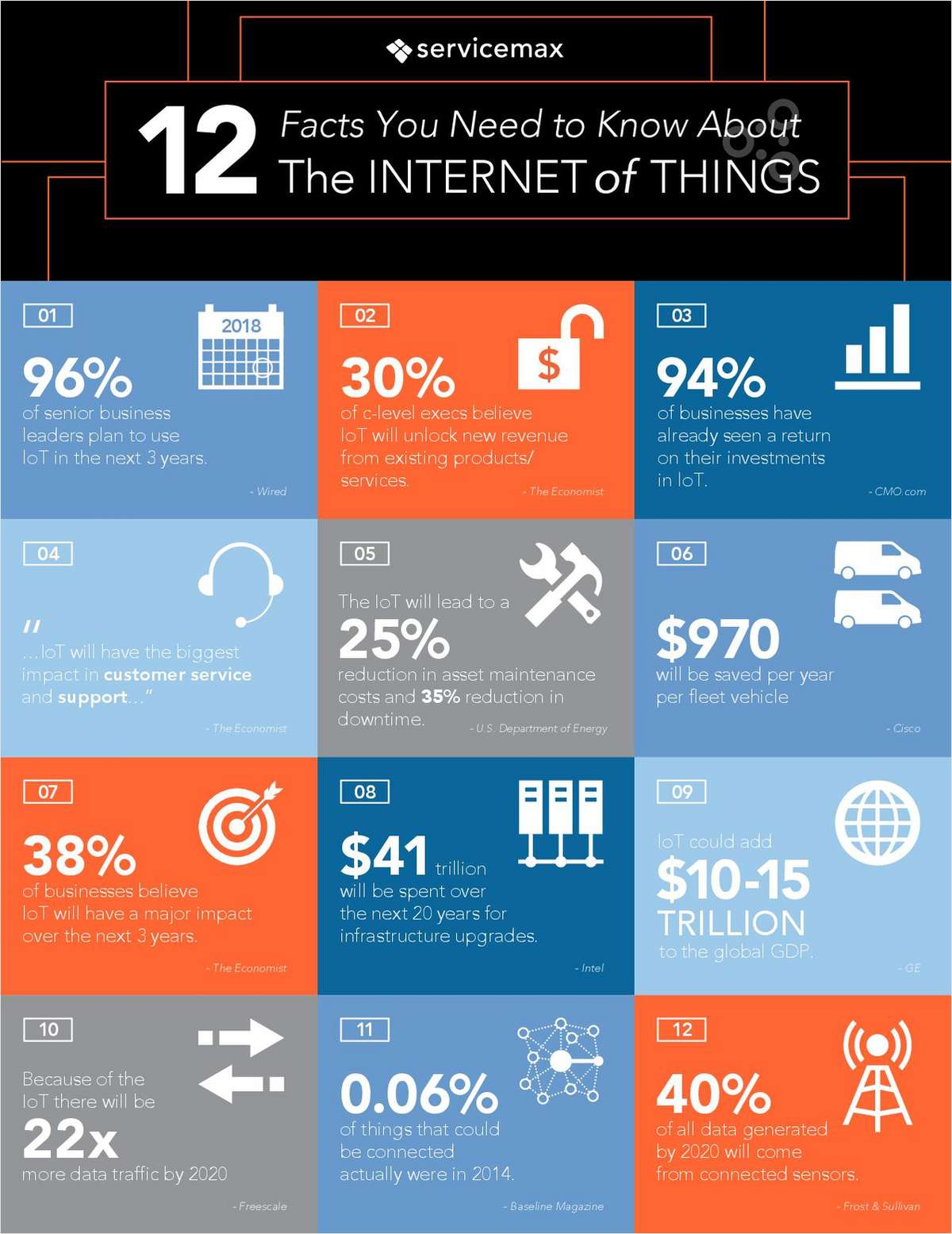 12 Crucial Facts about The Internet of Things