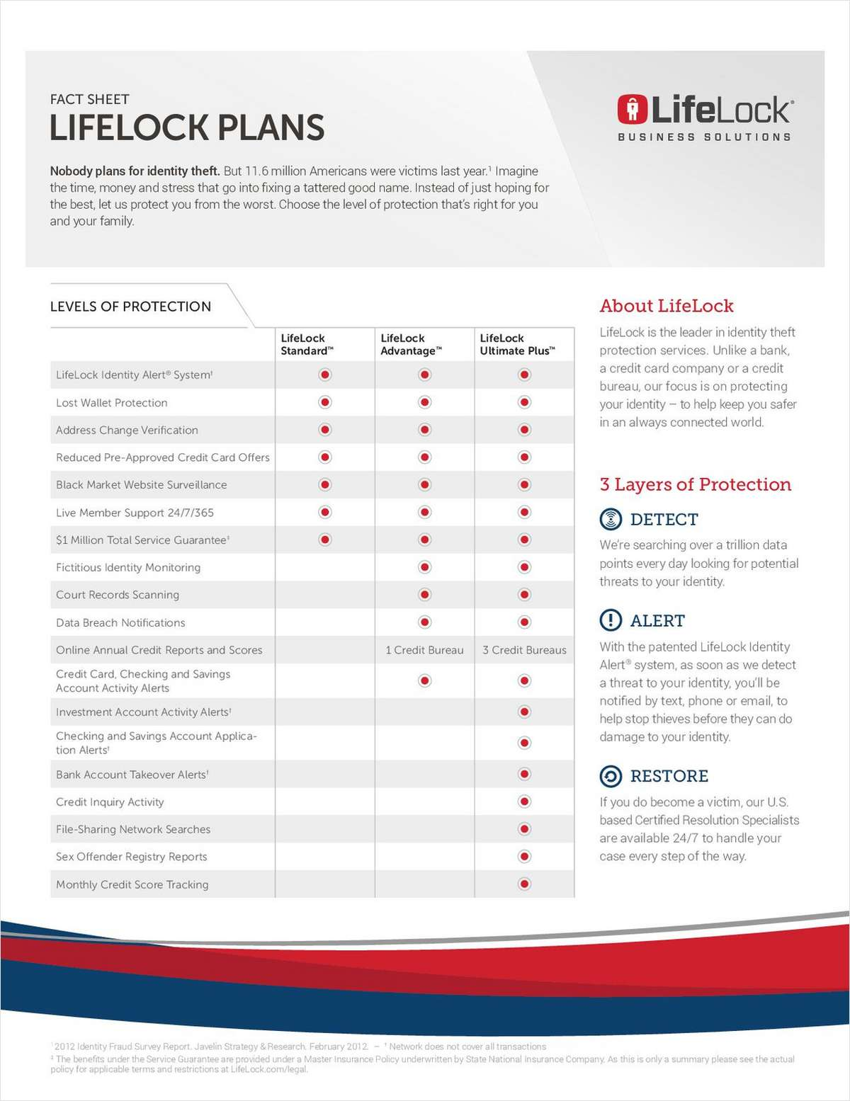 LifeLock Protection Plans Fact Sheet
