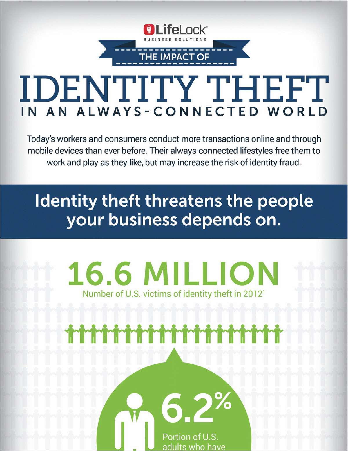 The Impact of Identity Theft in an Always-Connected World