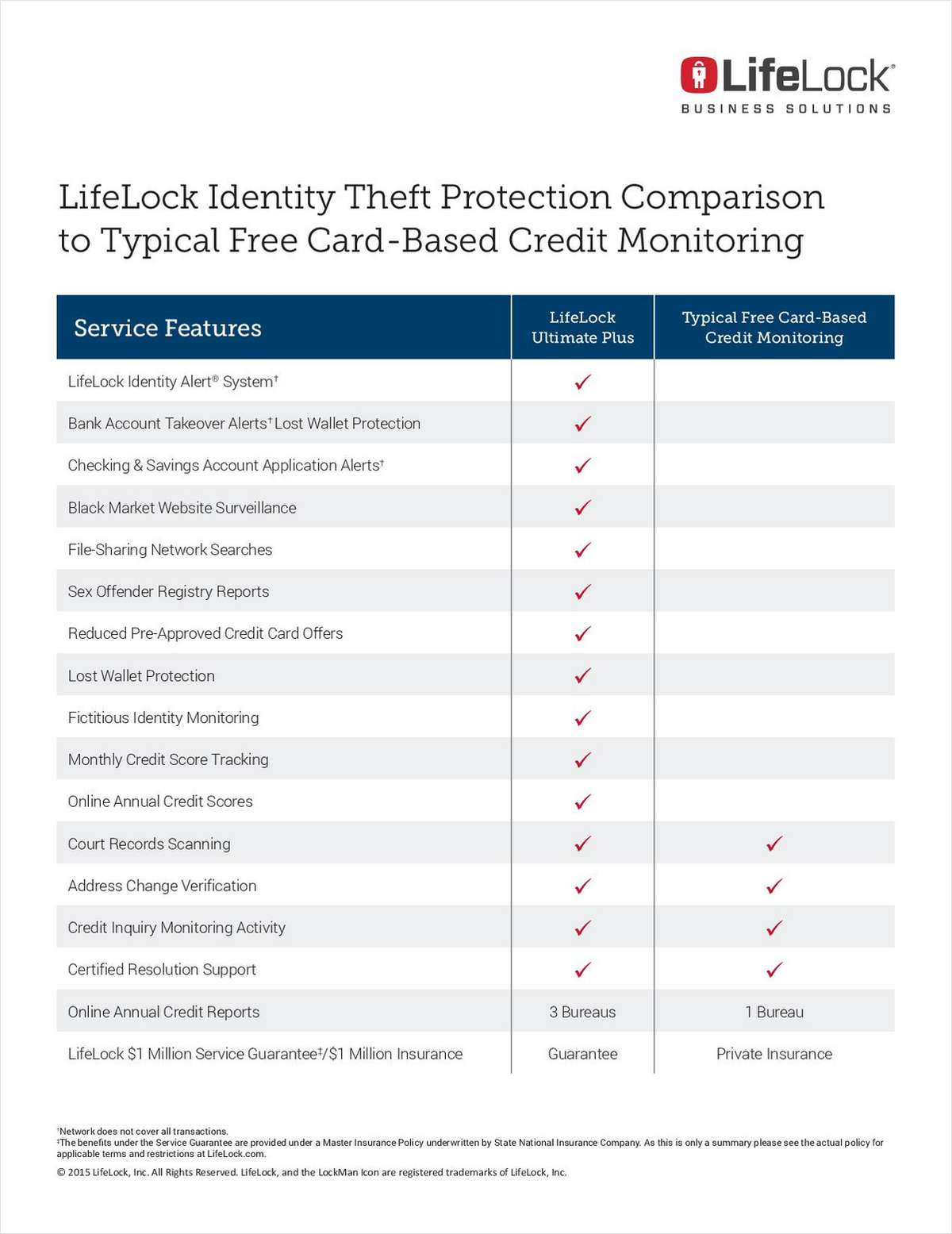 LifeLock Identity Theft Protection Comparison