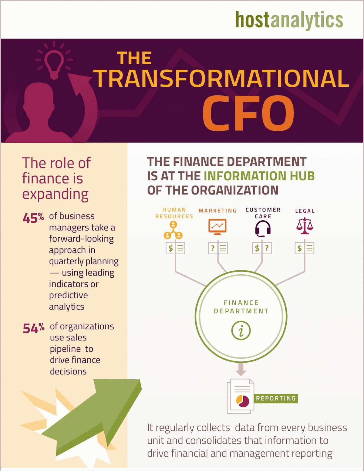 The Transformational CFO