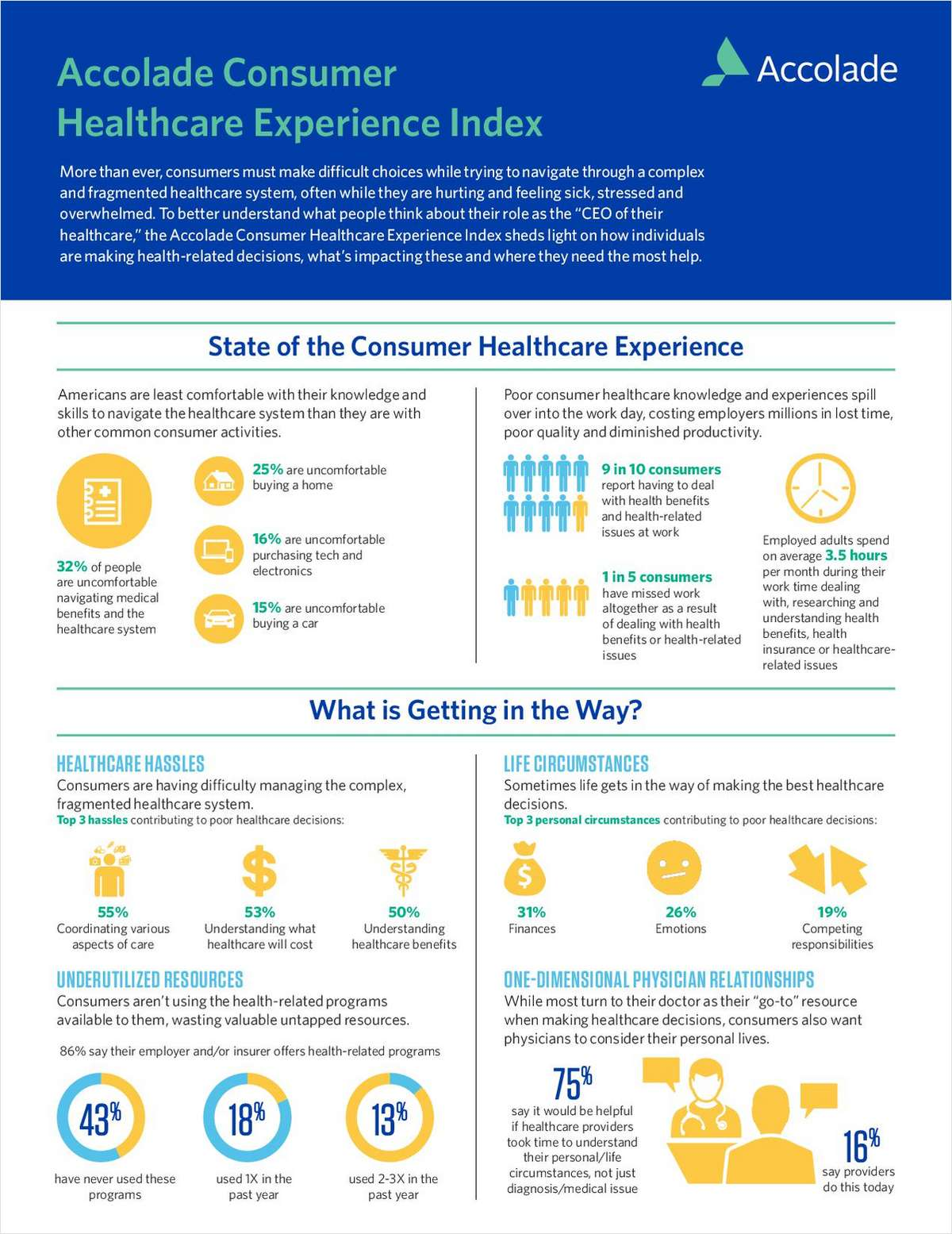 How to Stop Confusion from Fueling Healthcare Costs
