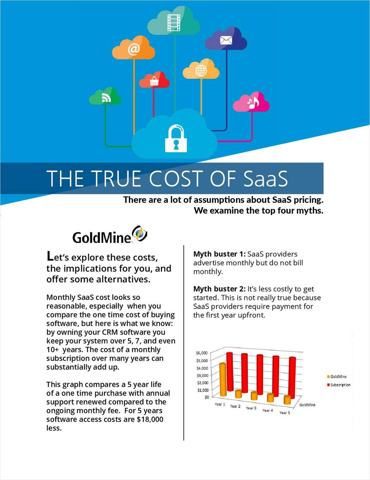 The True Cost of SaaS