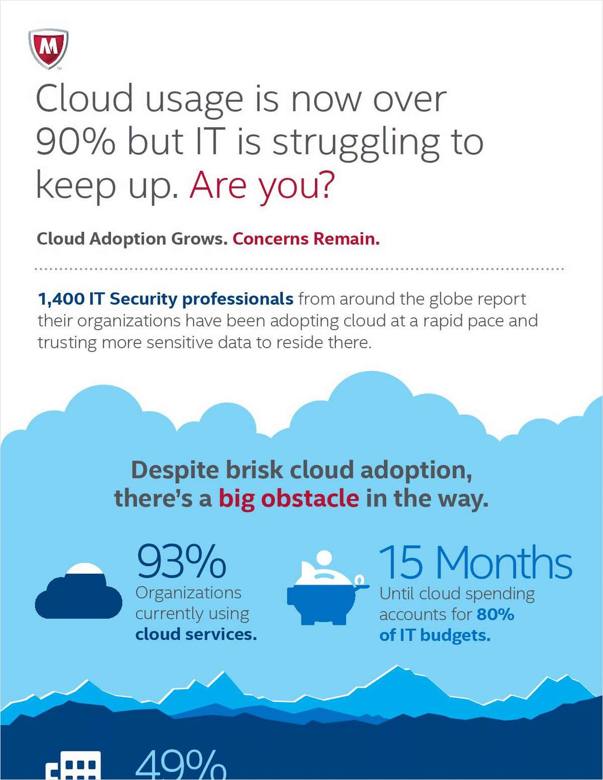 Cloud usage is now over 90% but IT is struggling to keep up. Are you?