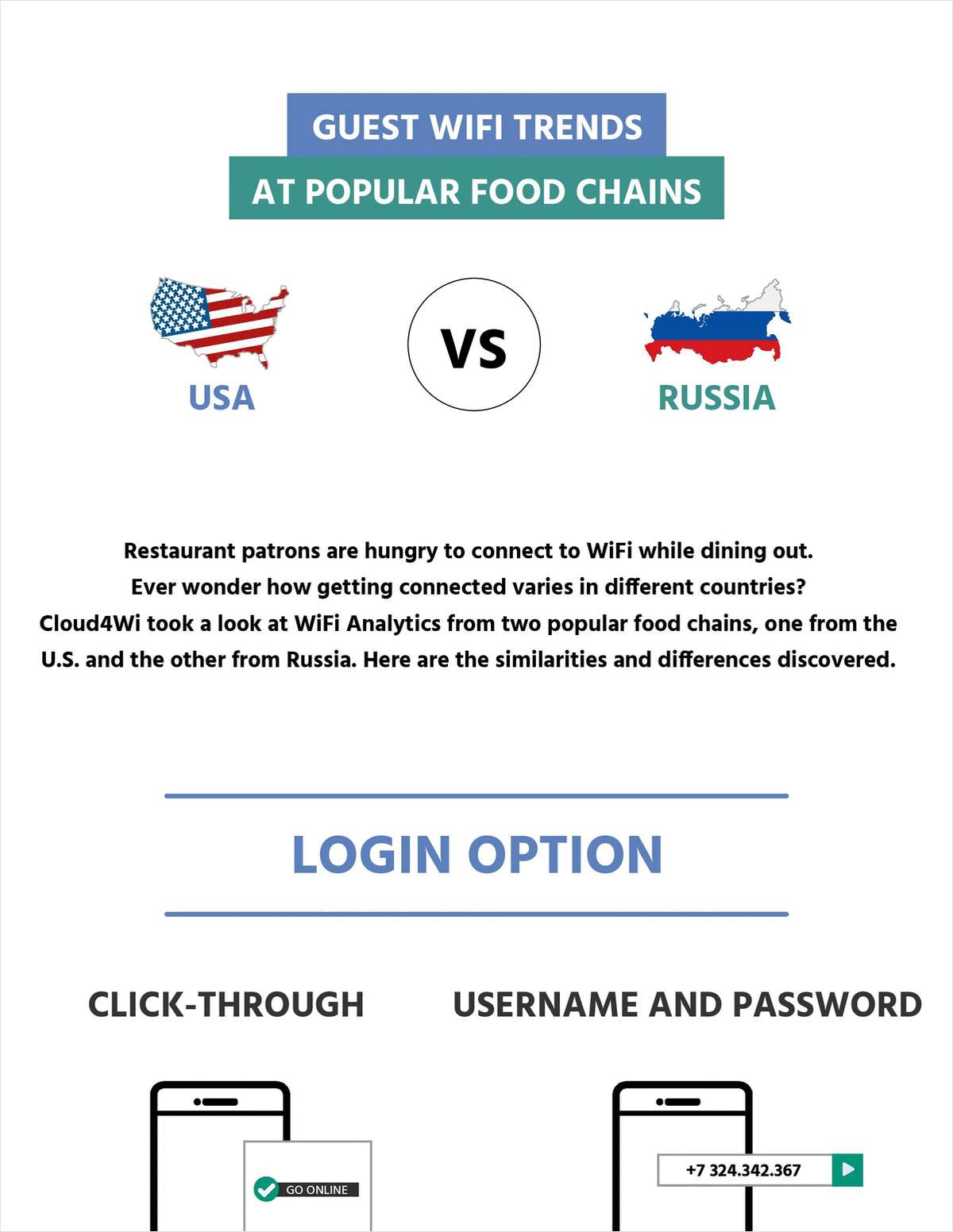 Guest WiFi Trends at Popular Food Chains
