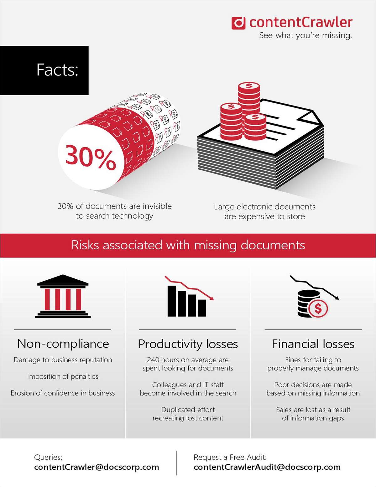 See What Documents You've Been Missing and How It Affects Your Organization