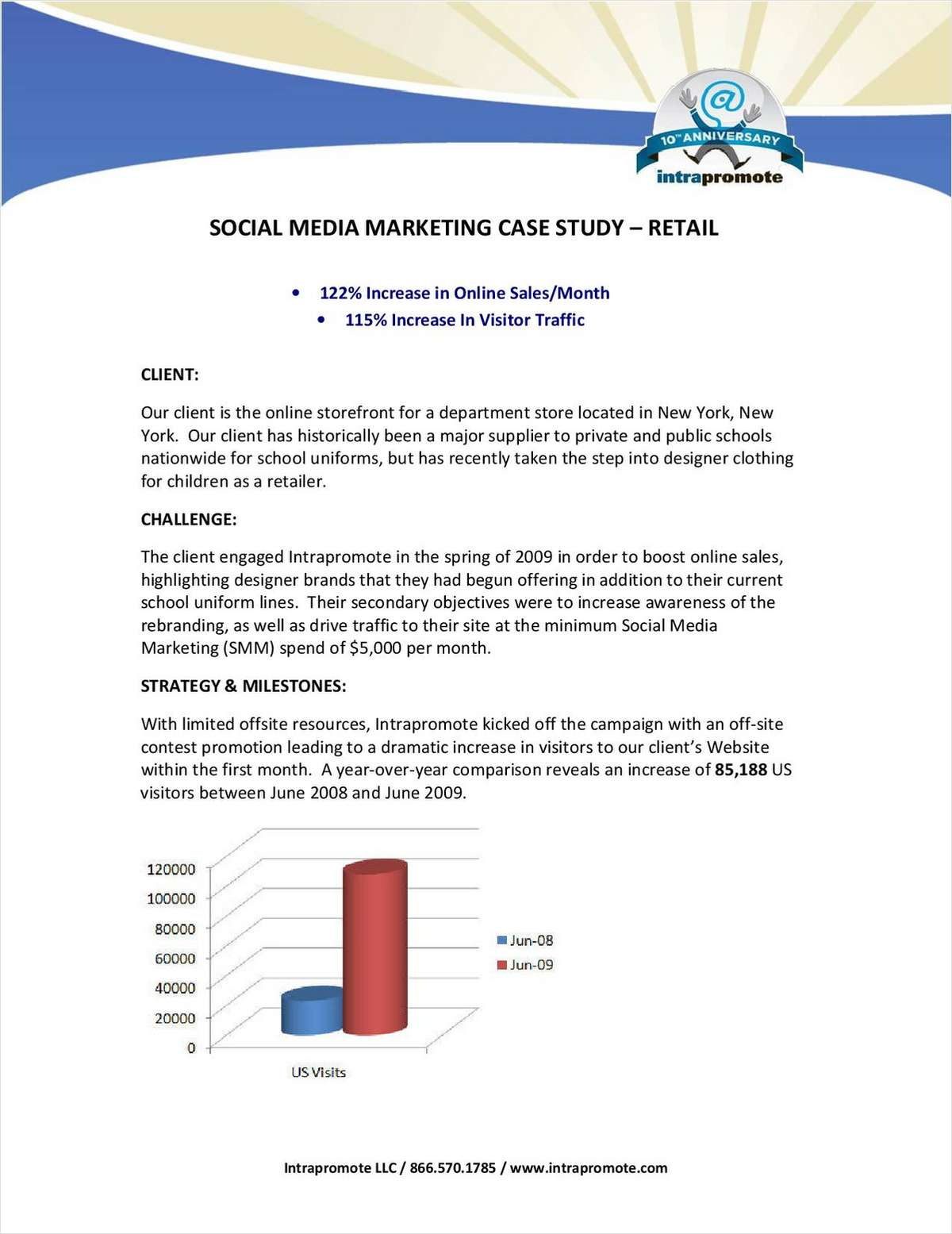 Social Media Marketing Case Study – Retail Site