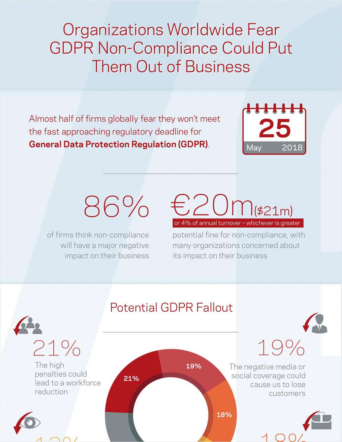 Organizations Worldwide Fear GDPR Non-Compliance Could Put Them Out of Business