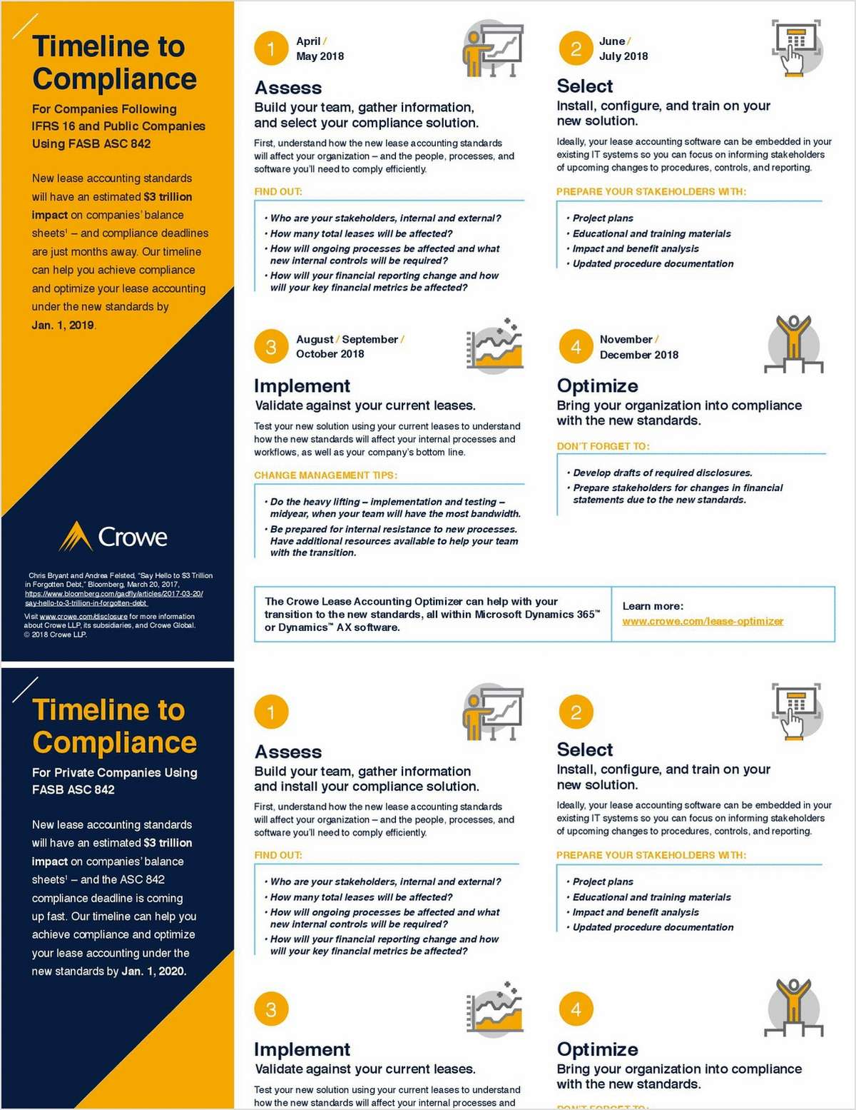 Timeline to Compliance: For Companies Following IFRS 16 and Public Companies Using FASB ASC 842
