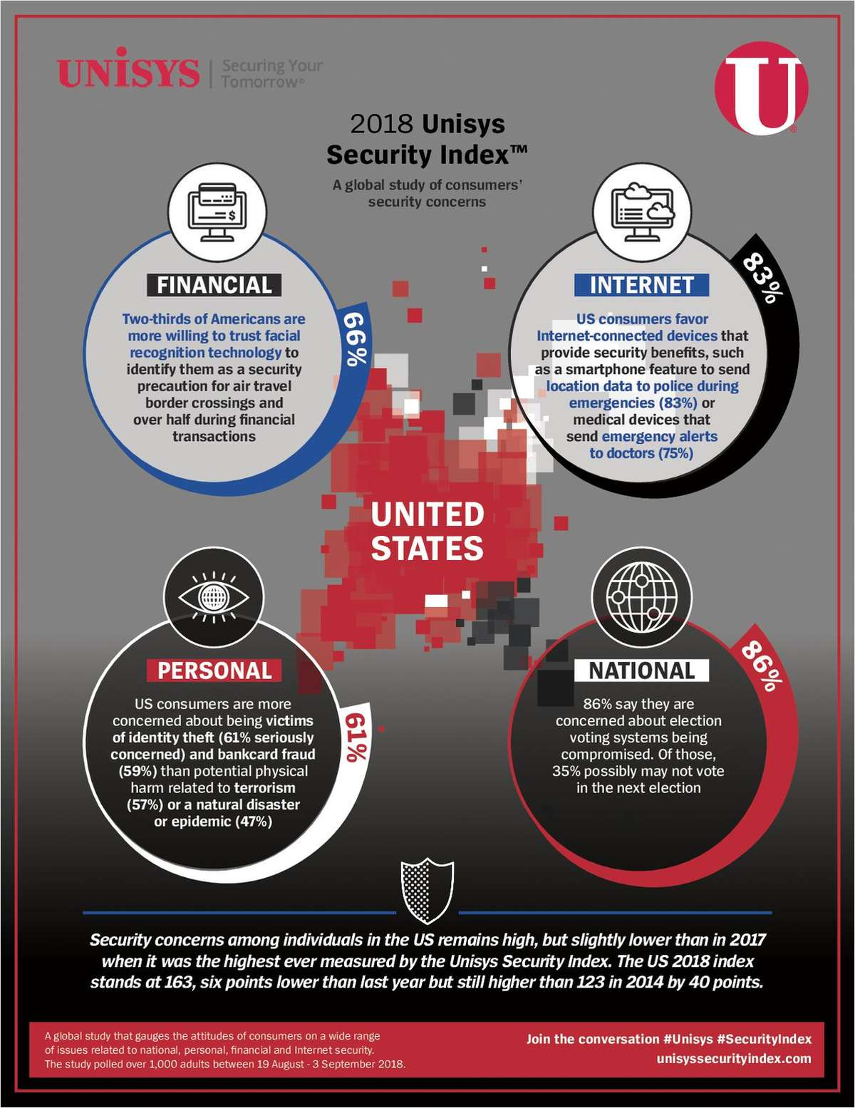 Unisys Security Index Report Infographic