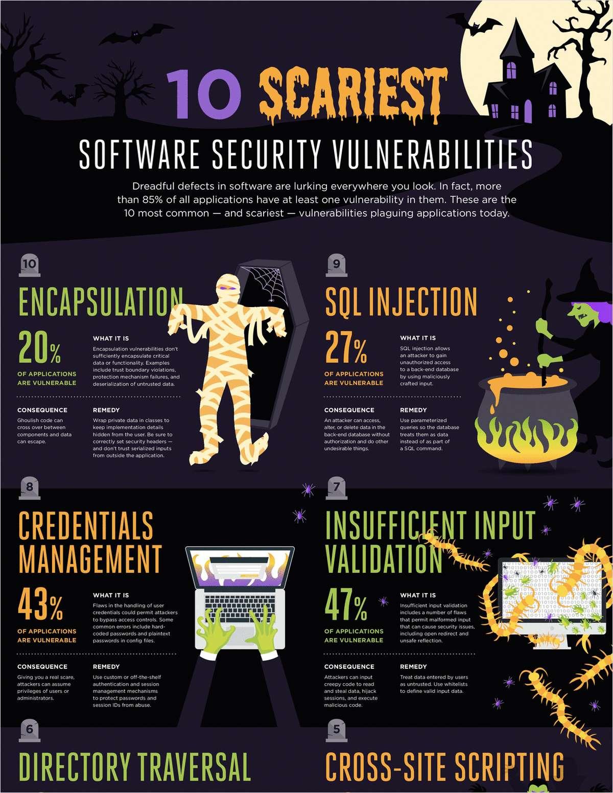 10 Scariest Software Vulnerabilities