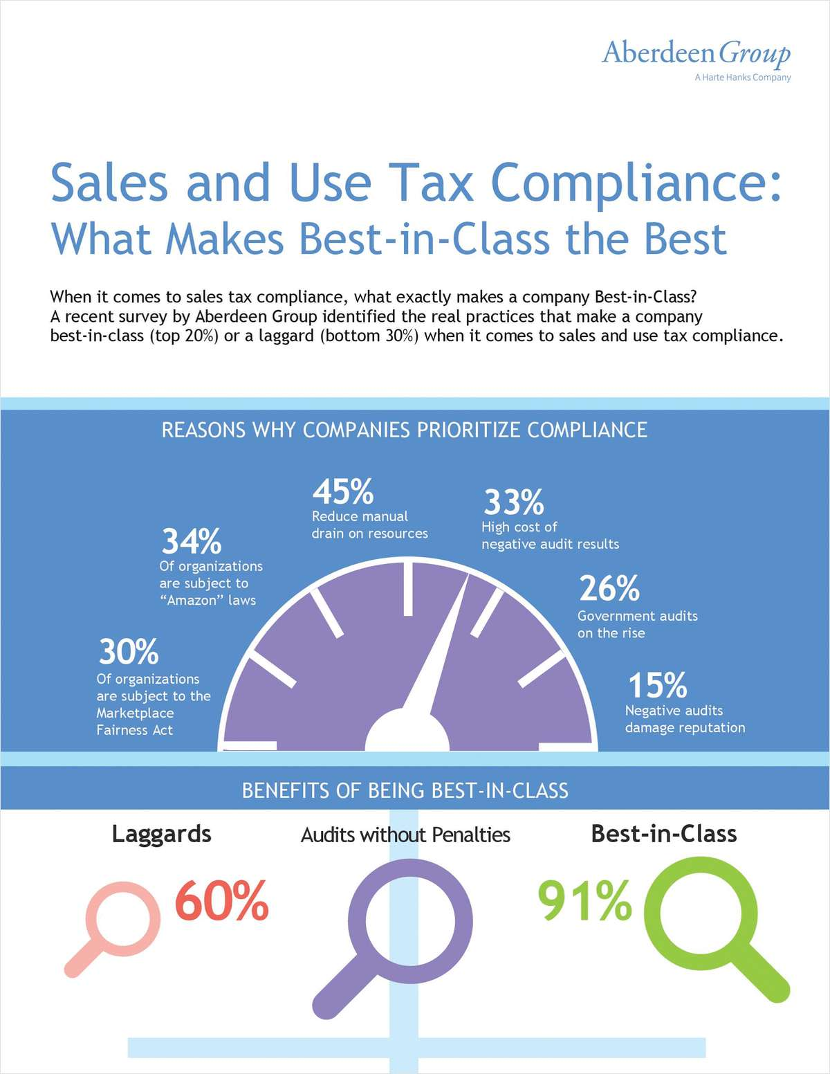 Sales and Use Tax Compliance: What Makes Best-in-Class the Best