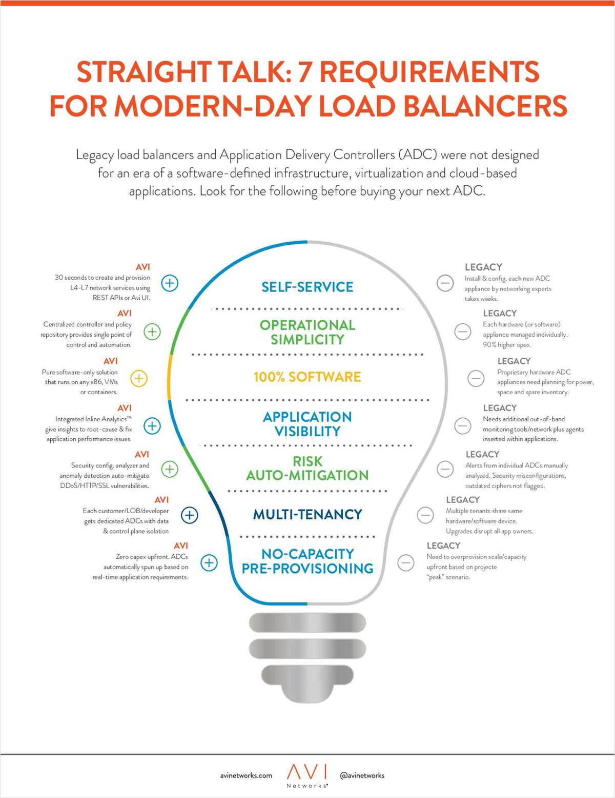 Straight Talk: 7 Requirements for Modern-Day Load Balancers