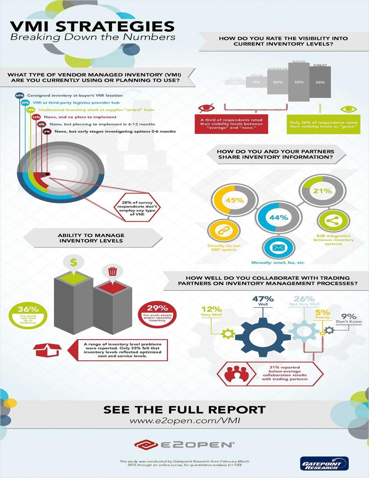 VMI Strategies: Breaking Down the Numbers