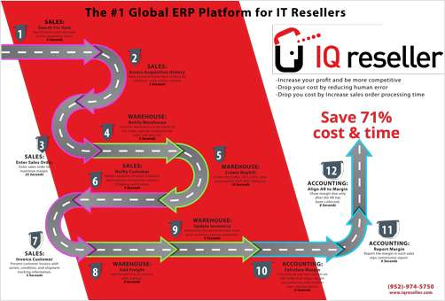 IT and technology Reseller ERP Platform Infographic