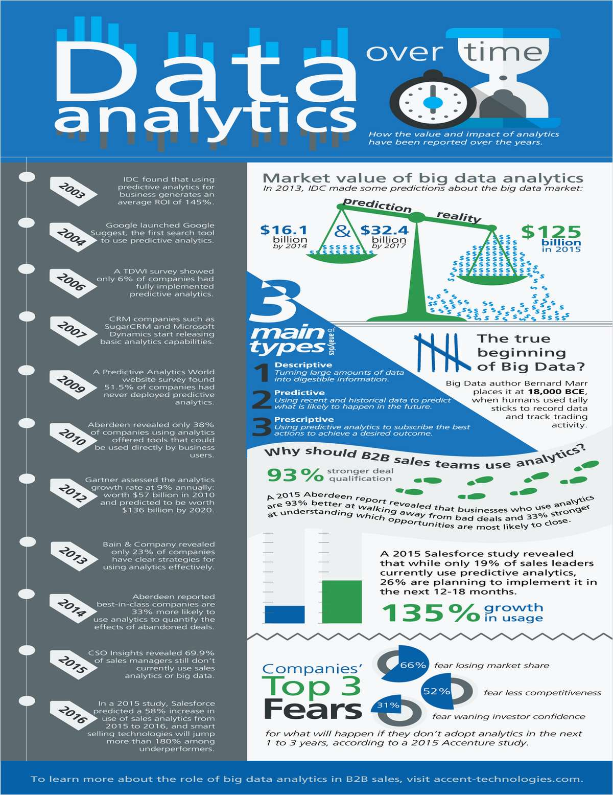 How Business Analytics Has Evolved Over Time [Trend Analysis]