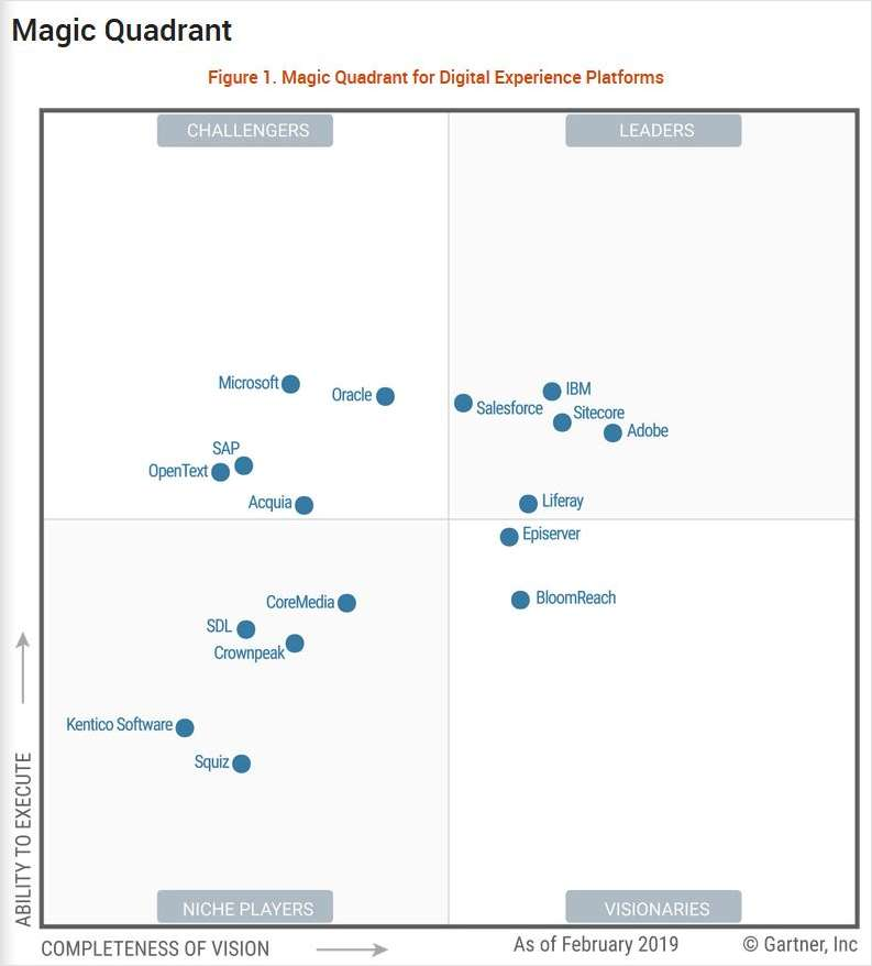 2019 Magic Quadrant for Digital Experience Platforms, Free