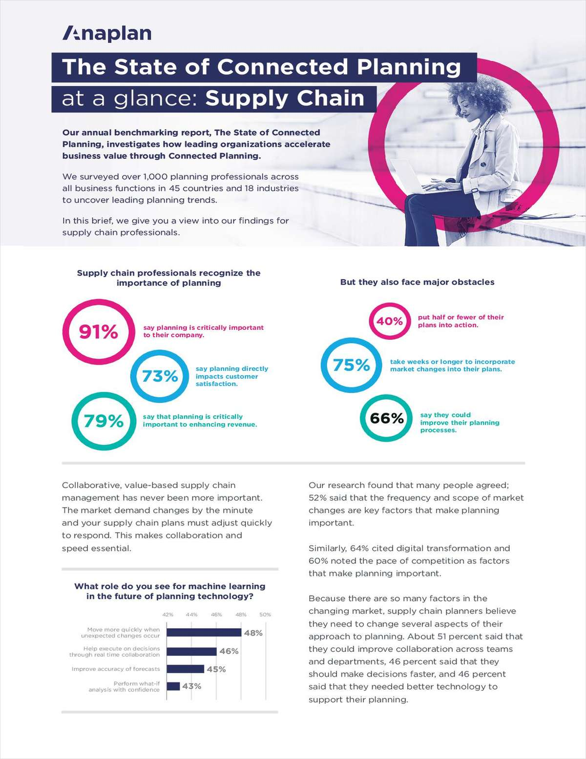State of Connected Planning: Supply Chain