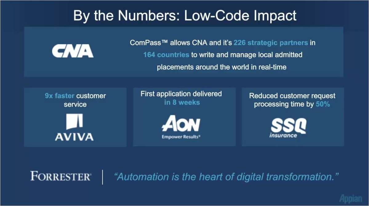 Deliver More Value Faster: Low-Code Offers Shorter Path To Insurance Business Value